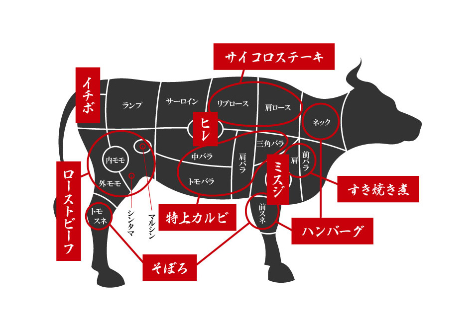仙台牛 部位